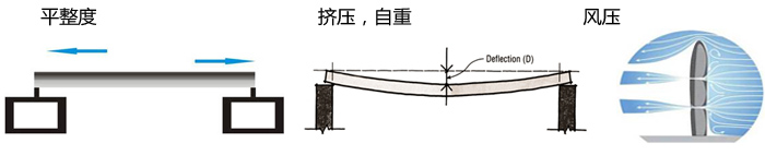 铝蜂窝板抗性示意图